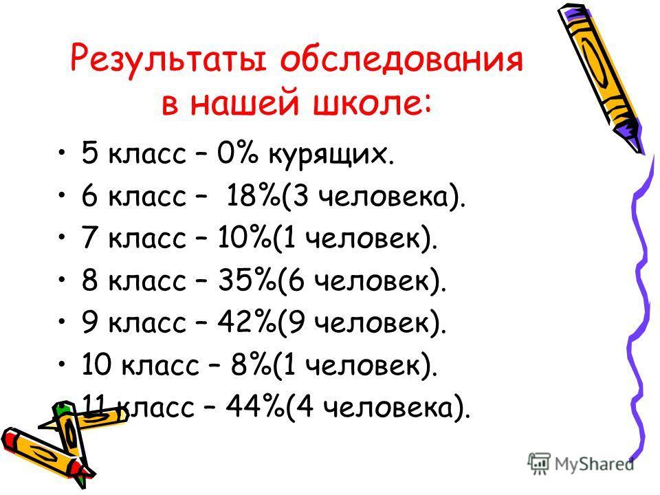 Результаты обследования в нашей школе: 5 класс – 0% курящих. 6 класс – 18%(3 человека). 7 класс – 10%(1 человек). 8 класс – 35%(6 человек). 9 класс – 42%(9 человек). 10 класс – 8%(1 человек). 11 класс – 44%(4 человека).