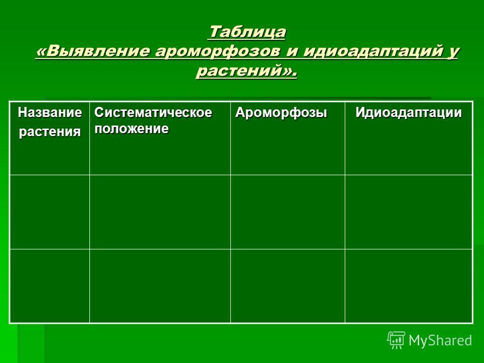 Таблица «Выявление ароморфозов и идиоадаптаций у растений». Названиерастения Систематическое положение АроморфозыИдиоадаптации
