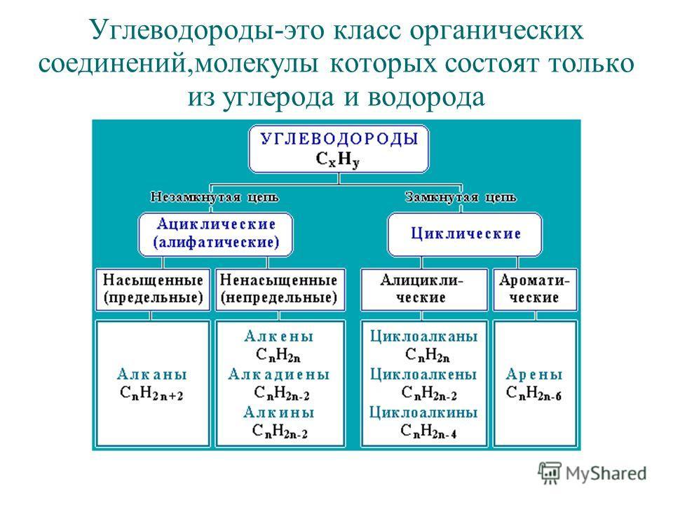 Углеводороды-это класс органических соединений,молекулы которых состоят только из углерода и водорода