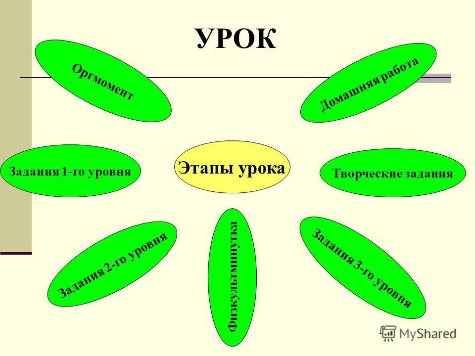 Этапы урока Задания 1-го уровня Задания 2-го уровня Задания 3-го уровня Творческие задания Оргмомент Домашняя работа Физкультминутка УРОК