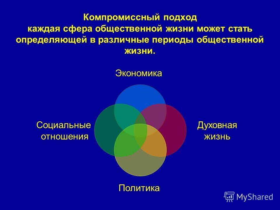 Компромиссный подход каждая сфера общественной жизни может стать определяющей в различные периоды общественной жизни. Экономика Духовная жизнь Политика Социальные отношения