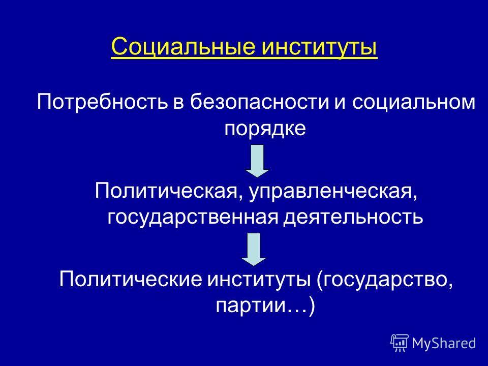 Социальные институты Потребность в безопасности и социальном порядке Политическая, управленческая, государственная деятельность Политические институты (государство, партии…)