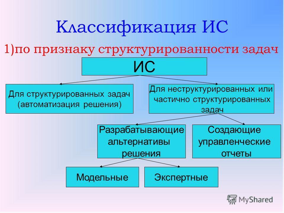 Управленческие Информационные Системы