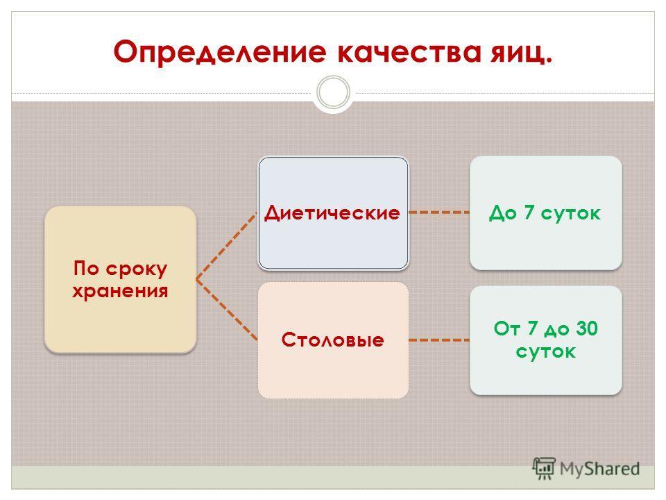 Определение качества яиц. По сроку хранения ДиетическиеДо 7 суток Столовые От 7 до 30 суток