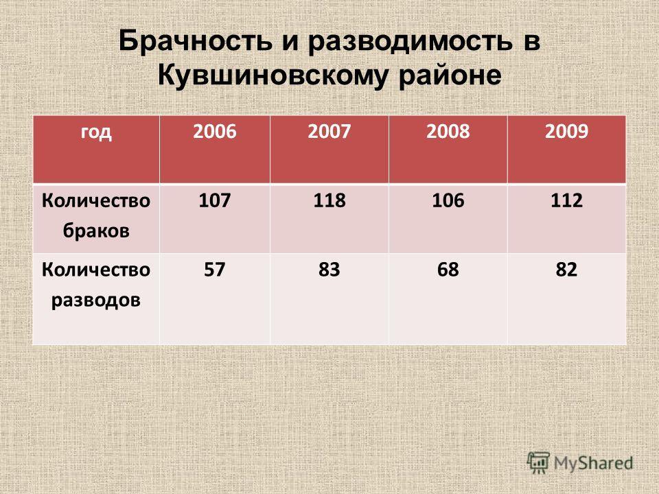 Брачность и разводимость в Кувшиновскому районе год2006200720082009 Количество браков 107118106112 Количество разводов 57836882