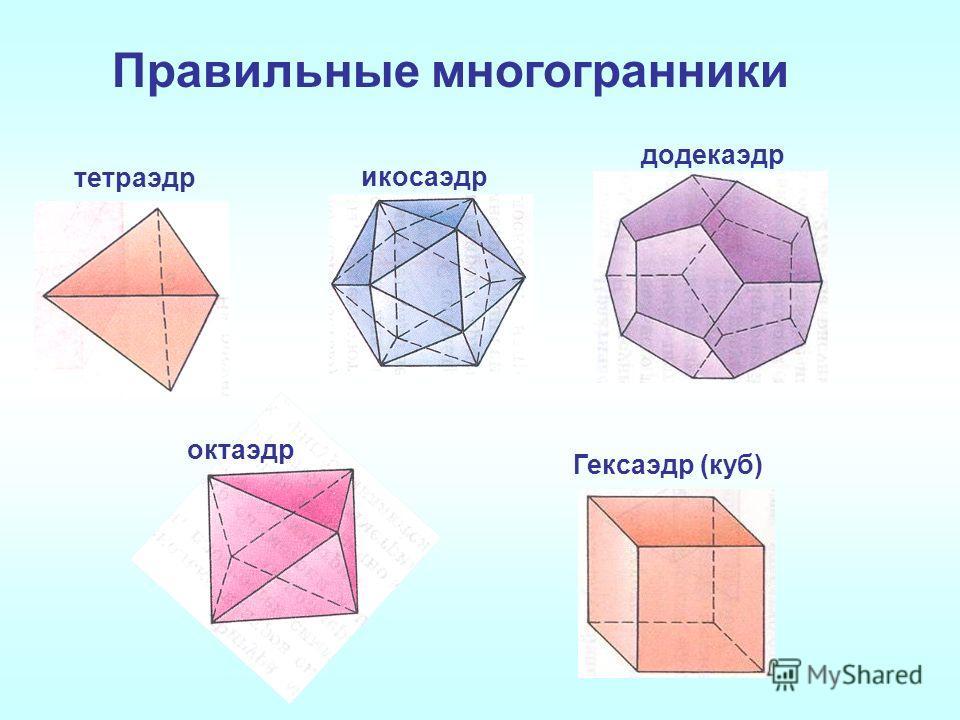 Правильные многогранники тетраэдр Гексаэдр (куб) октаэдр икосаэдр додекаэдр