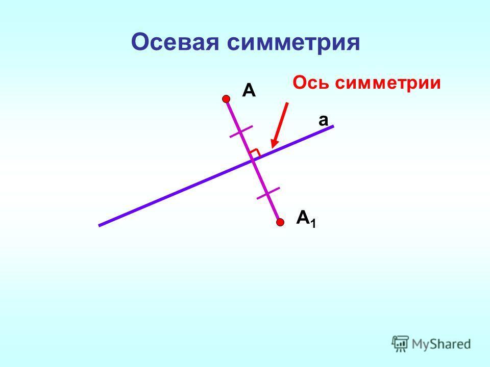 Осевая симметрия a А А1А1 Ось симметрии
