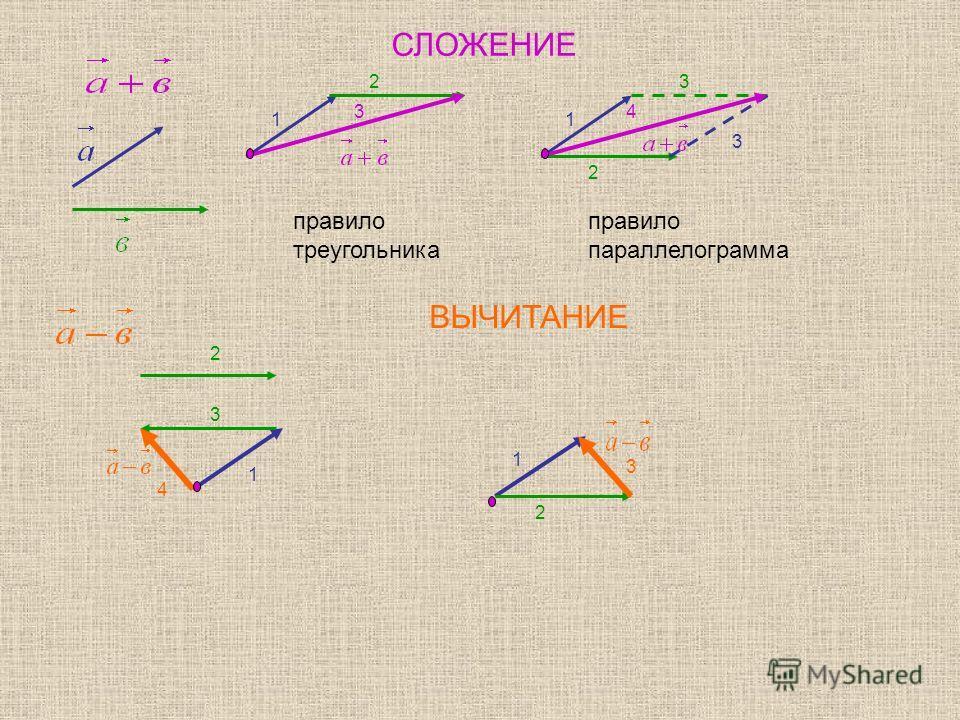 СЛОЖЕНИЕ правило треугольника правило параллелограмма ВЫЧИТАНИЕ 1 2 3 3 1 2 3 4 1 2 3 4 1 2 3