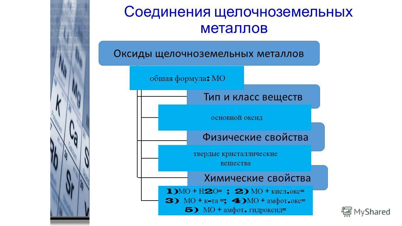 Соединения щелочноземельных металлов Тип и класс веществ Физические свойства Химические свойства Оксиды щелочноземельных металлов О бщая формула : МО основной оксид твердые кристаллические вещества 1) МО + Н 2 О = ; 2) МО + кисл. окс = 3) МО + к - та