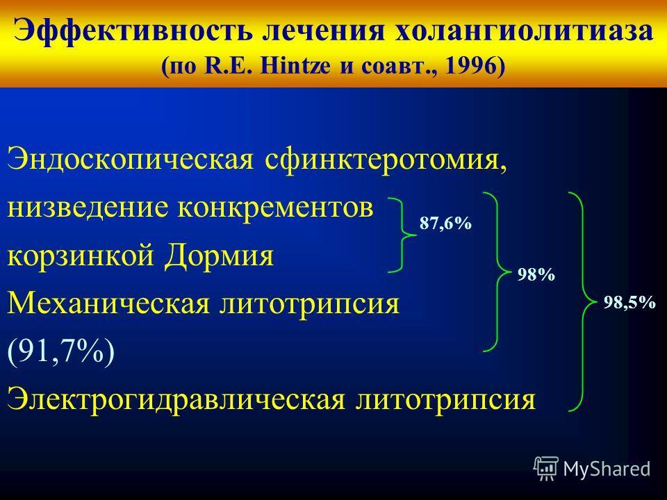Кафедра хирургических болезней 1 Эффективность лечения холангиолитиаза (по R.E. Hintze и соавт., 1996) Эндоскопическая сфинктеротомия, низведение конкрементов корзинкой Дормия Механическая литотрипсия (91,7%) Электрогидравлическая литотрипсия 87,6% 9
