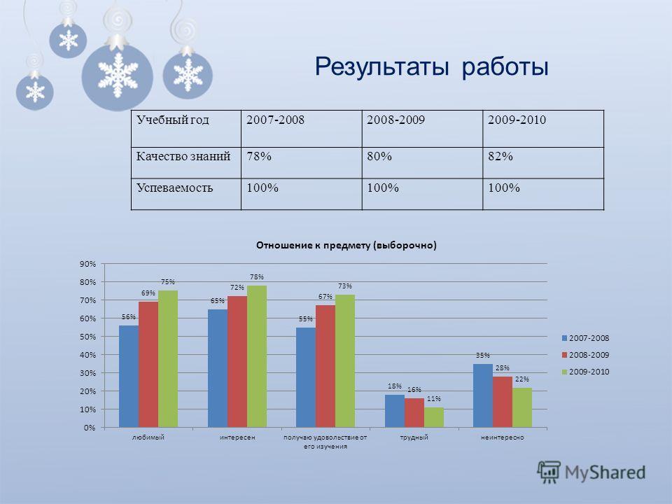 Результаты работы Учебный год2007-20082008-20092009-2010 Качество знаний78%80%82% Успеваемость100%