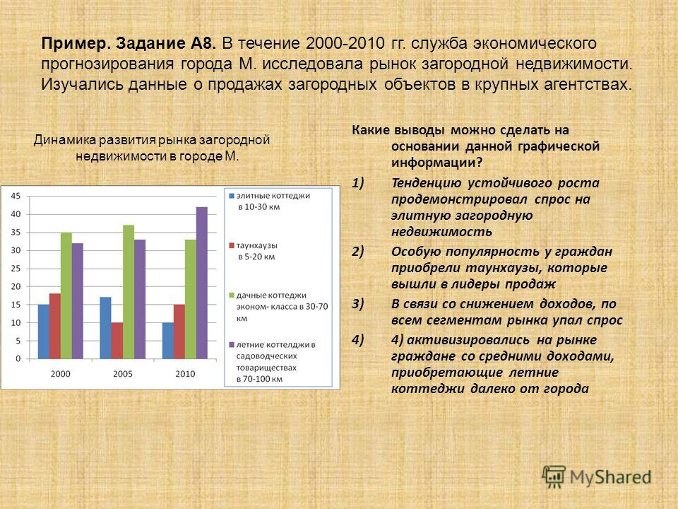 Пример. Задание А8. В течение 2000-2010 гг. служба экономического прогнозирования города М. исследовала рынок загородной недвижимости. Изучались данные о продажах загородных объектов в крупных агентствах. Какие выводы можно сделать на основании данно