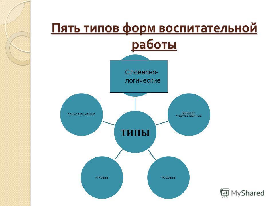 Пять типов форм воспитательной работы ТИПЫ СЛОВЕСТНО- ЛОГИЧЕСКИЕ ОБРАЗНО- ХУДОЖЕСТВЕННЫЕ ТРУДОВЫЕИГРОВЫЕПСИХОЛОГИЧЕСКИЕ Словесно- логические