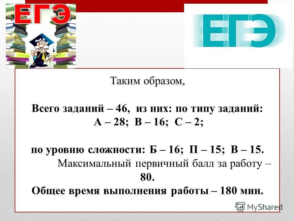 Таким образом, Всего заданий – 46, из них: по типу заданий: А – 28; В – 16; С – 2; по уровню сложности: Б – 16; П – 15; В – 15. Максимальный первичный балл за работу – 80. Общее время выполнения работы – 180 мин.