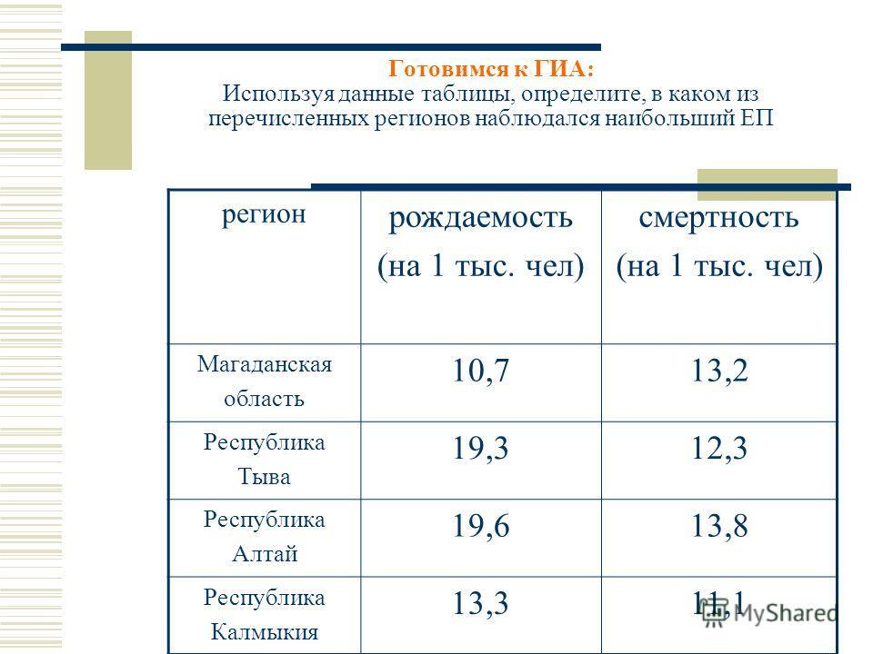 Готовимся к ГИА: Используя данные таблицы, определите, в каком из перечисленных регионов наблюдался наибольший ЕП регион рождаемость (на 1 тыс. чел) смертность (на 1 тыс. чел) Магаданская область 10,713,2 Республика Тыва 19,312,3 Республика Алтай 19,