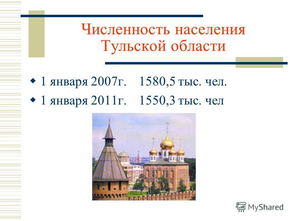 Численность населения Тульской области 1 января 2007г. 1580,5 тыс. чел. 1 января 2011г. 1550,3 тыс. чел