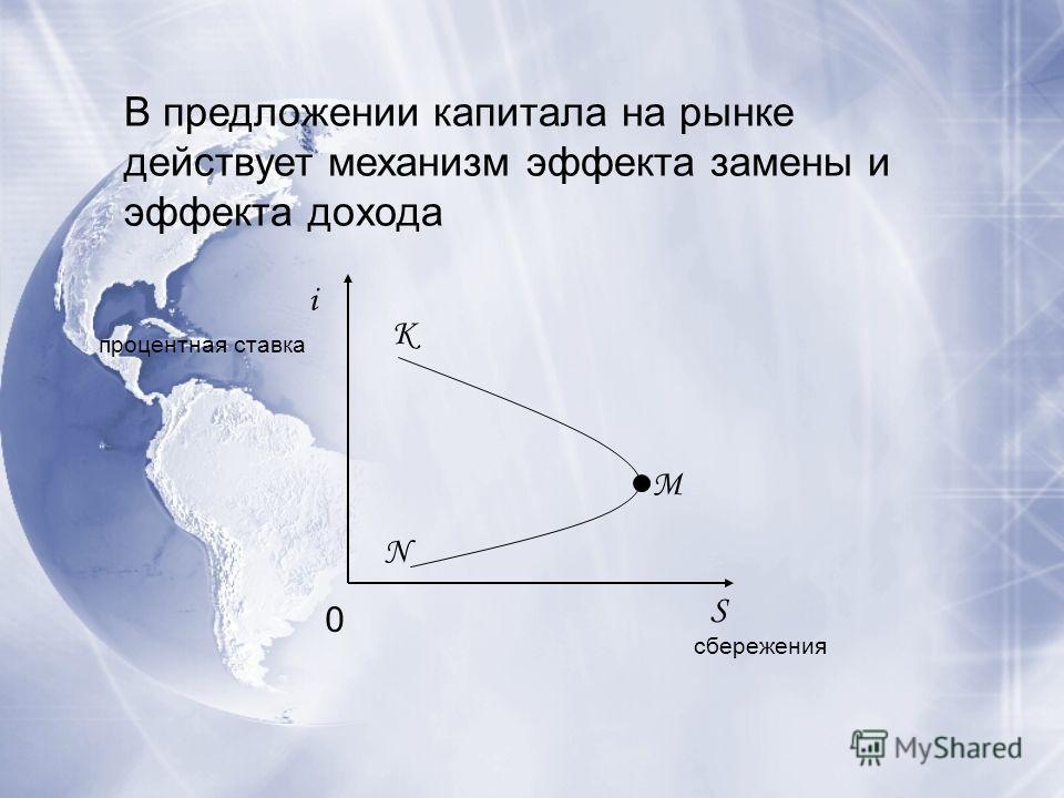 В предложении капитала на рынке действует механизм эффекта замены и эффекта дохода i S K N 0 M процентная ставка сбережения