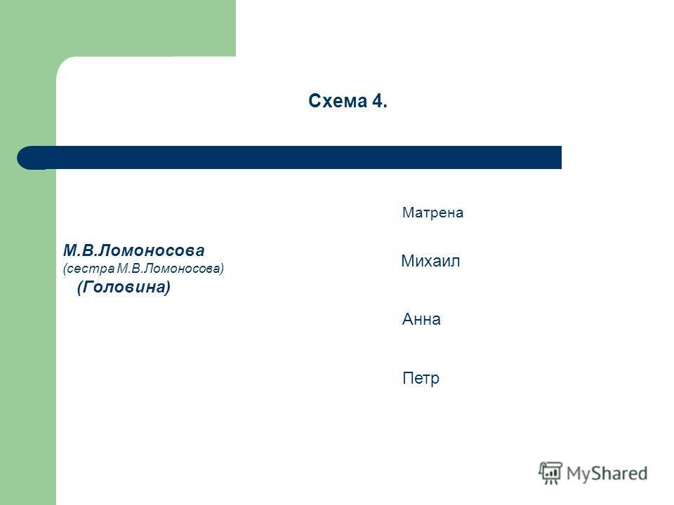 Схема 4. М.В.Ломоносова (сестра М.В.Ломоносова) (Головина) Матрена Михаил Анна Петр