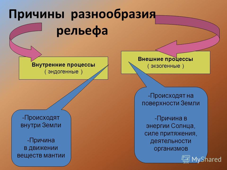 Причины разнообразия рельефа Внутренние процессы ( эндогенные ) Внешние процессы ( экзогенные ) -Происходят внутри Земли -Причина в движении веществ мантии -Происходят на поверхности Земли -Причина в энергии Солнца, силе притяжения, деятельности орга