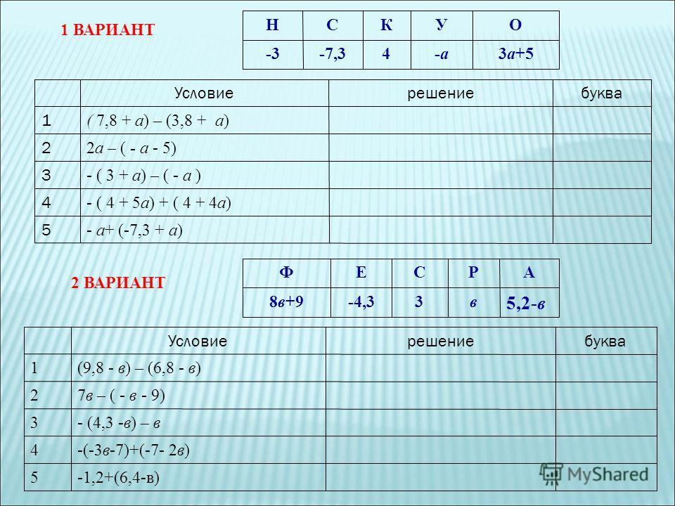 1 ВАРИАНТ Условиерешениебуква 1 ( 7,8 + а) – (3,8 + а) 2 2а – ( - а - 5) 3 - ( 3 + а) – ( - а ) 4 - ( 4 + 5а) + ( 4 + 4а) 5 - а+ (-7,3 + а) НСКУО -3-7,34-а-а3а+5 2 ВАРИАНТ ФЕСРА 8в+9-4,33в 5,2-в Условиерешениебуква 1(9,8 - в) – (6,8 - в) 27в – ( - в