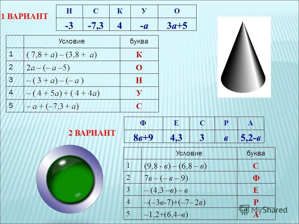 НСКУО -3-7,34-а-а3а+5 1 ВАРИАНТ Условиебуква 1 ( 7,8 + а) – (3,8 + а) К 2 2а – (– а –5)О 3 – ( 3 + а) – (– а )Н 4 – ( 4 + 5а) + ( 4 + 4а)У 5 – а + (–7,3 + а)С ФЕСРА 8в+94,33в5,2-в Условиебуква 1 (9,8 - в) – (6,8 – в) С 2 7в – (– в – 9)Ф 3 – (4,3 –в)