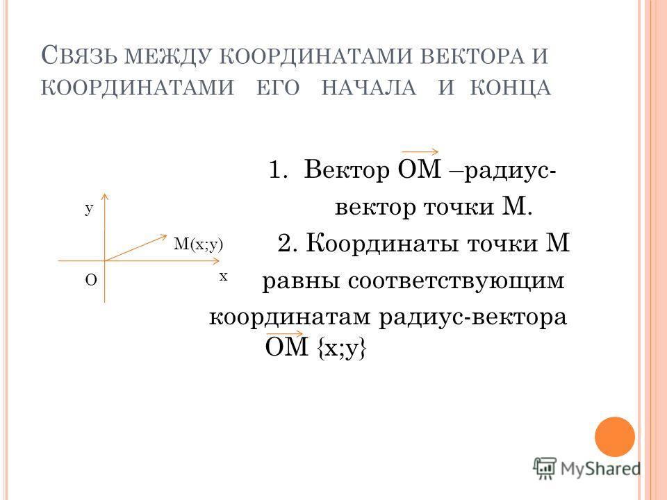С ВЯЗЬ МЕЖДУ КООРДИНАТАМИ ВЕКТОРА И КООРДИНАТАМИ ЕГО НАЧАЛА И КОНЦА 1. Вектор ОМ –радиус- вектор точки М. 2. Координаты точки М равны соответствующим координатам радиус-вектора ОМ {х;у} M(х;у) O х у