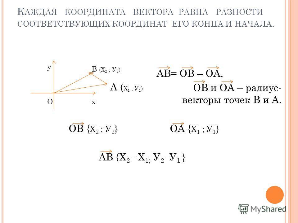 . К АЖДАЯ КООРДИНАТА ВЕКТОРА РАВНА РАЗНОСТИ СООТВЕТСТВУЮЩИХ КООРДИНАТ ЕГО КОНЦА И НАЧАЛА. АВ= ОВ – ОА, ОВ и ОА – радиус- векторы точек В и А. ОВ { Х 2 ; У 2 } ОА { Х 1 ; У 1 } АВ {Х 2 ¯ Х 1; У 2 ¯ У 1 } хО у А ( Х 1 ; У 1 ) В (Х 2 ; У 2 )