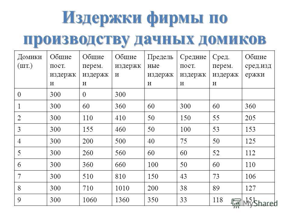 Издержки фирмы по производству дачных