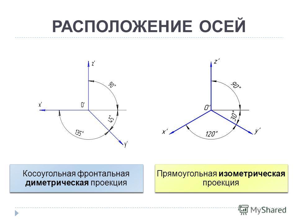 РАСПОЛОЖЕНИЕ ОСЕЙ Косоугольная фронтальная диметрическая проекция Прямоугольная изометрическая проекция