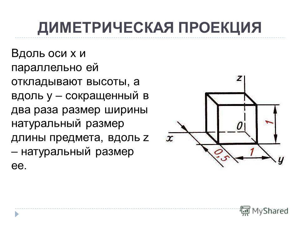 ДИМЕТРИЧЕСКАЯ ПРОЕКЦИЯ Вдоль оси x и параллельно ей откладывают высоты, а вдоль y – сокращенный в два раза размер ширины натуральный размер длины предмета, вдоль z – натуральный размер ее.