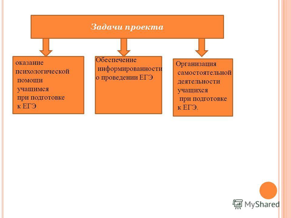 Задачи проекта оказание психологической помощи учащимся при подготовке к ЕГЭ Обеспечение информированности о проведении ЕГЭ Организация самостоятельной деятельности учащихся при подготовке к ЕГЭ.
