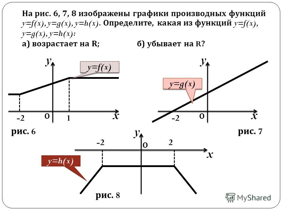 На рис. 6, 7, 8 изображены графики производных функций y=f(x), y=g(x), y=h(x). Определите, какая из функций y=f(x), y=g(x), y=h(x): а) возрастает на R; б) убывает на R ? ОО О -21 2 y=f(x) y=g(x) y=h(x) рис. 8 рис. 6 рис. 7