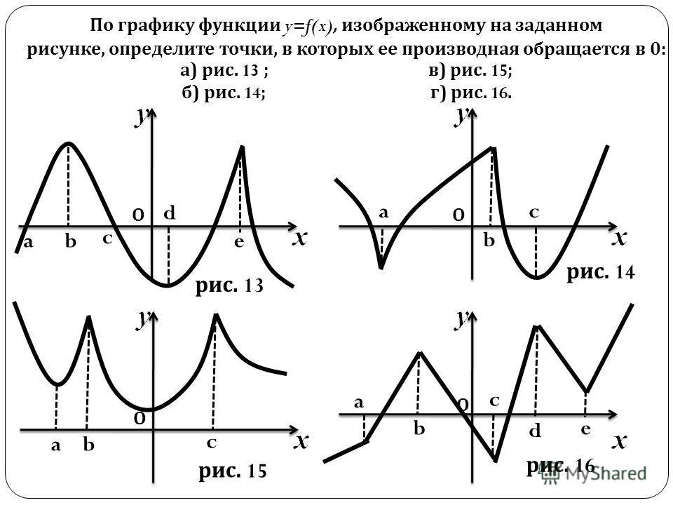 По графику функции y=f(x), изображенному на заданном рисунке, определите точки, в которых ее производная обращается в 0: а) рис. 13 ; в) рис. 15 ; б) рис. 14 ; г) рис. 16. О О О О ab c d e a b c ab c a b c d e рис. 13 рис. 14 рис. 15 рис. 16