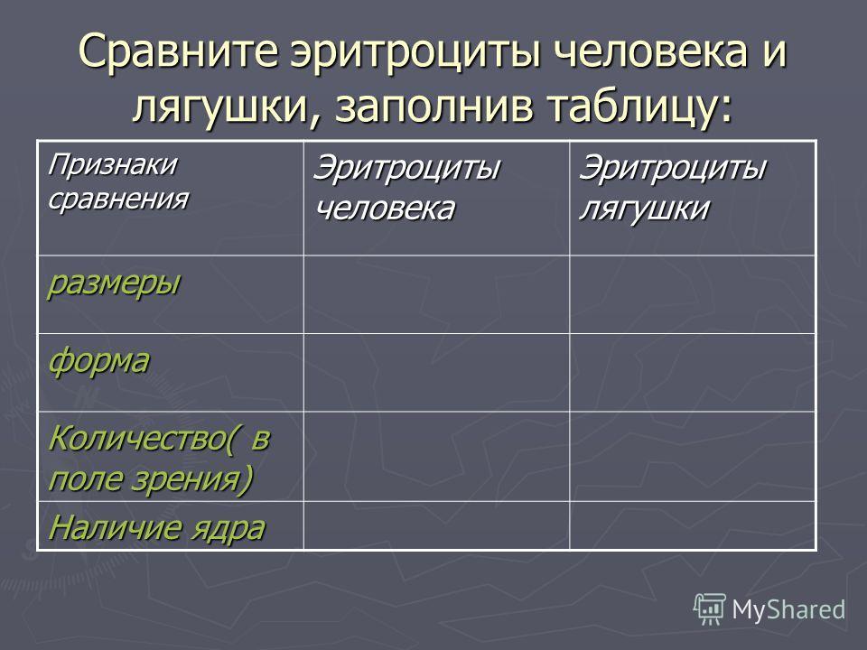 Сравните эритроциты человека и лягушки, заполнив таблицу: Признаки сравнения Эритроциты человека Эритроциты лягушки размеры форма Количество( в поле зрения) Наличие ядра