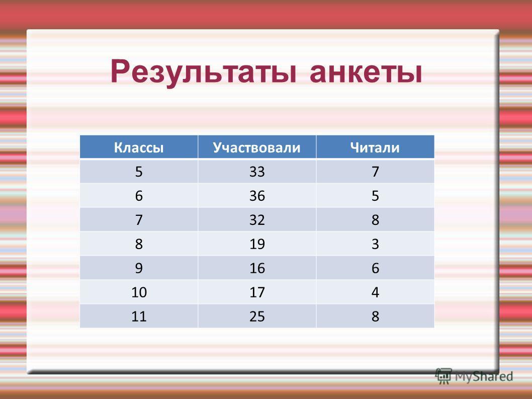 Результаты анкеты КлассыУчаствовалиЧитали 5337 6365 7328 8193 9166 10174 11258
