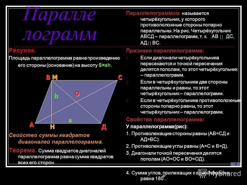Паралле лограмм Рисунок. Площадь параллелограмма равна произведению его стороны (основание) на высоту S=ah. Свойство суммы квадратов диагоналей параллелограмма. Теорема. Сумма квадратов диагоналей параллелограмма равна сумме квадратов всех его сторон
