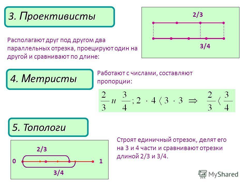 4. М етристы 5. Топологи Строят единичный отрезок, делят его на 3 и 4 части и сравнивают отрезки длиной 2/3 и 3/4. 2/3 3/4 1 0 Работают с числами, составляют пропорции: 3. П роективисты Располагают друг под другом два параллельных отрезка, проецируют