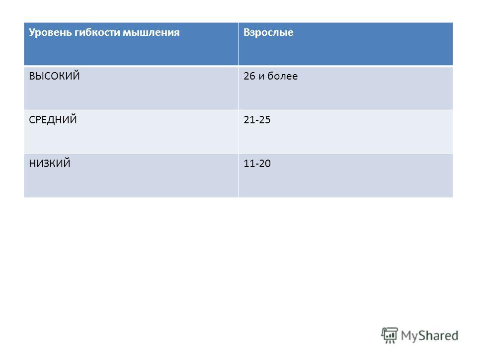 Уровень гибкости мышленияВзрослые ВЫСОКИЙ26 и более СРЕДНИЙ21-25 НИЗКИЙ11-20