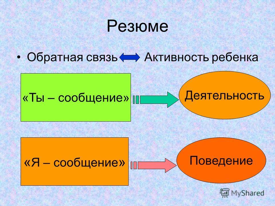 Резюме Обратная связь Активность ребенка «Ты – сообщение» Деятельность « Я – сообщение » Поведение