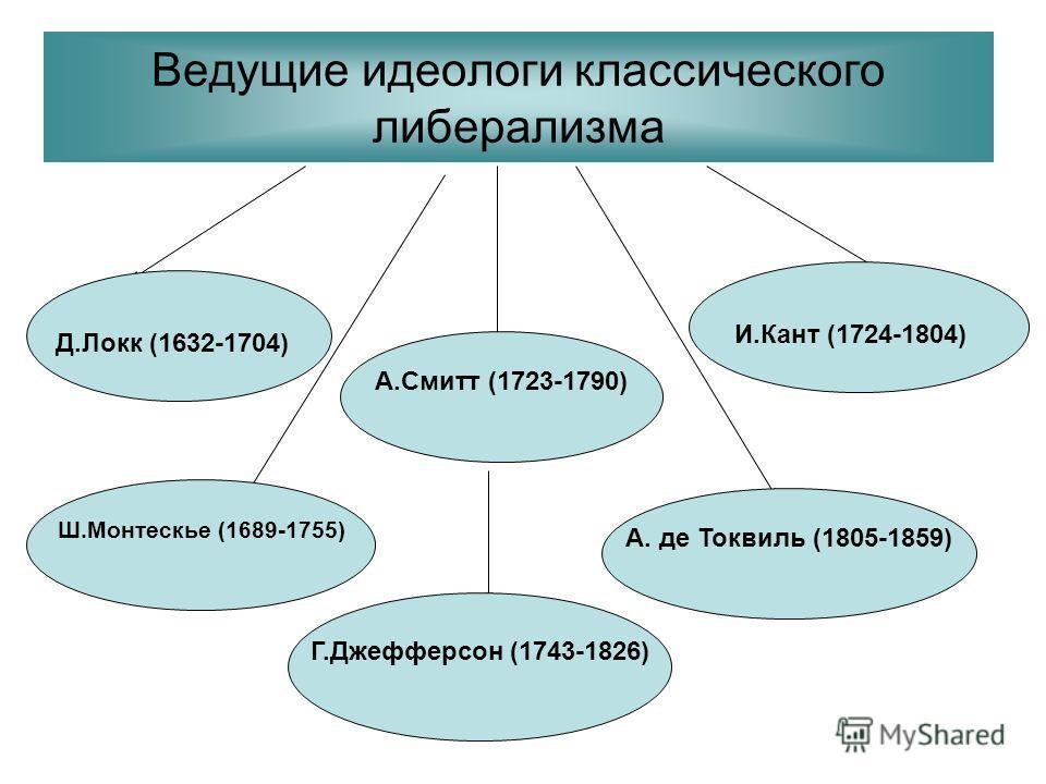 Ведущие идеологи классического либерализма Д.Локк (1632-1704) И.Кант (1724-1804) Ш.Монтескье (1689-1755) А. де Токвиль (1805-1859) А.Смитт (1723-1790) Г.Джефферсон (1743-1826)