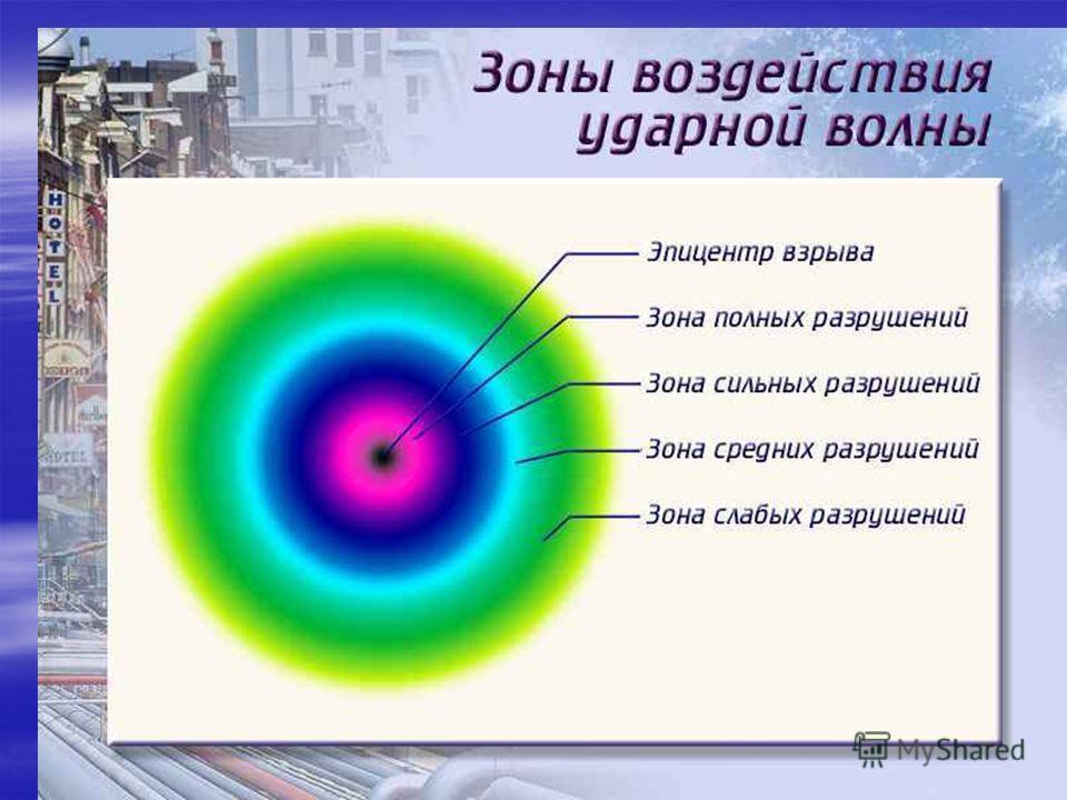 Точка, в которой произошел взрыв, называют центром, а её проекцию на поверхности земли – эпицентром ядерного взрыва