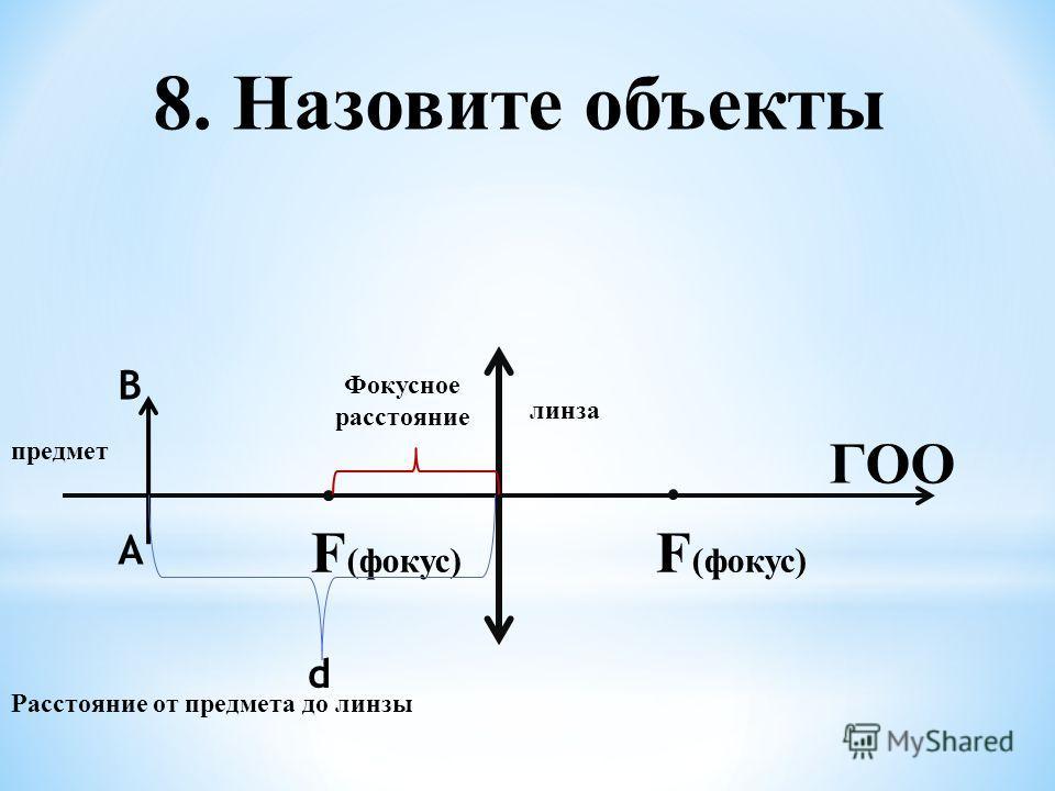 8. Назовите объекты ГОО F (фокус) Фокусное расстояние линза А В предмет d Расстояние от предмета до линзы