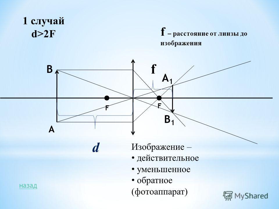 d А В А1А1 В1В1 Изображение – действительное уменьшенное обратное (фотоаппарат) F F назад 1 случай d>2F f f – расстояние от линзы до изображения