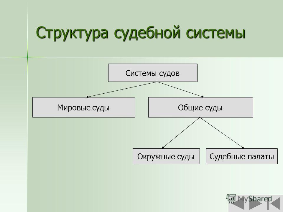 Структура судебной системы Системы судов Системы судов Мировые судыОбщие суды Окружные судыСудебные палаты