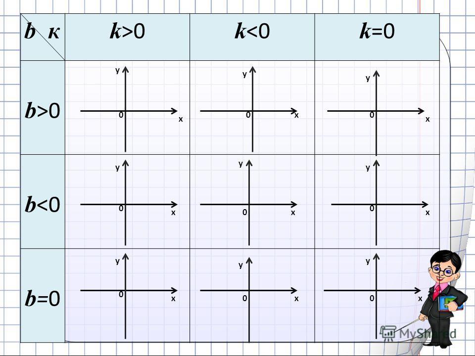 b кk >0 k 0 b