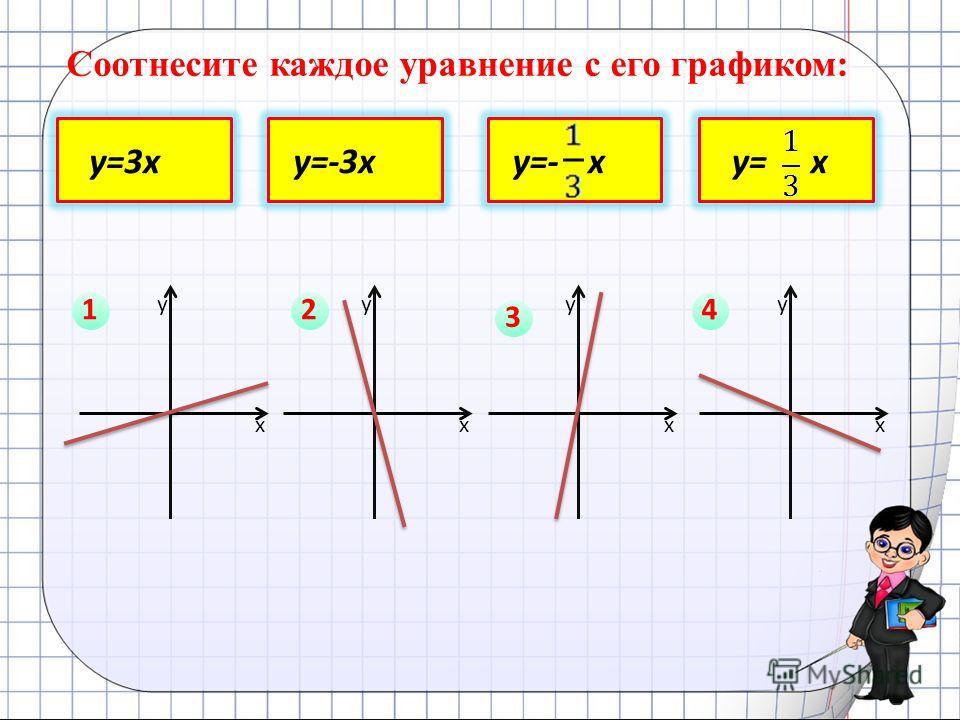 Соотнесите каждое уравнение с его графиком: у=3ху=-3ху=-ху= х у х у х у х у х 12 3 4