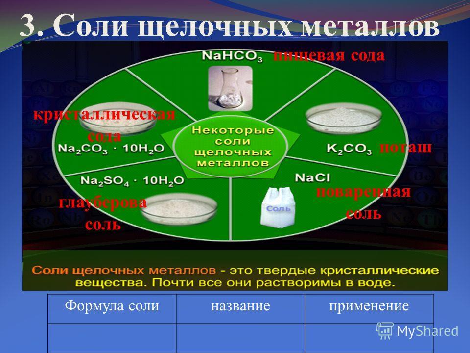 3. Соли щелочных металлов Формула солиназваниеприменение пищевая сода поташ поваренная соль глауберова соль кристаллическая сода