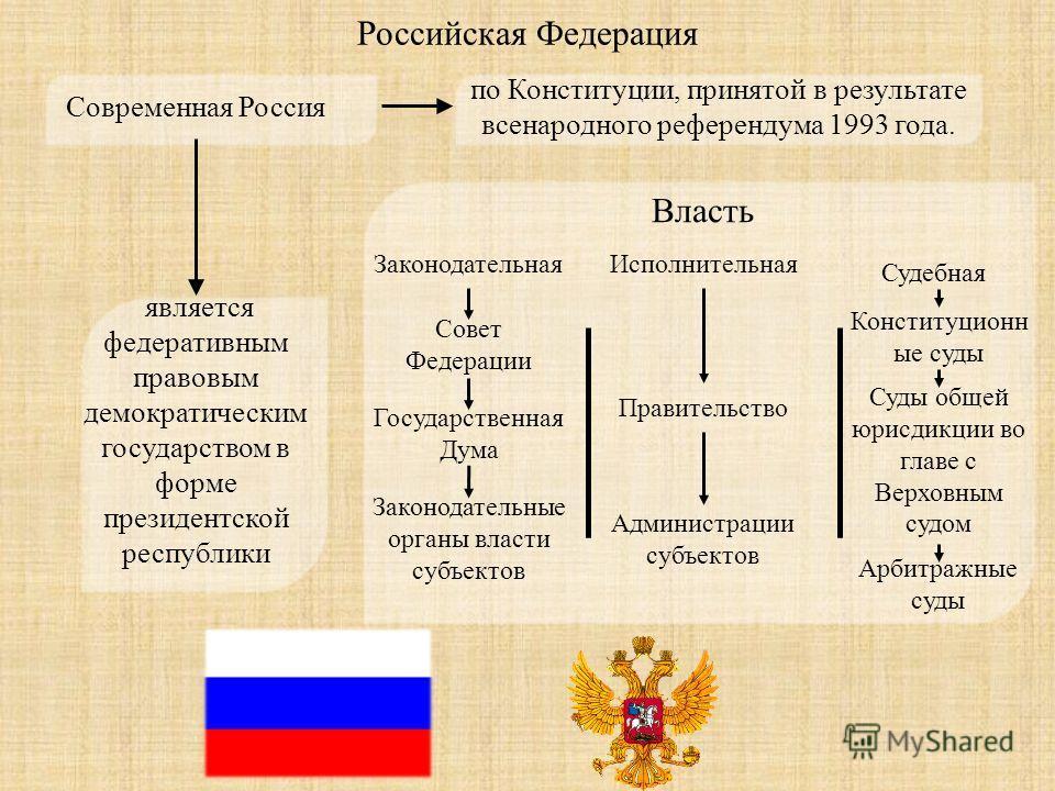 Современная Россия по Конституции, принятой в результате всенародного референдума 1993 года. является федеративным правовым демократическим государством в форме президентской республики Власть ИсполнительнаяЗаконодательная Судебная Совет Федерации Го