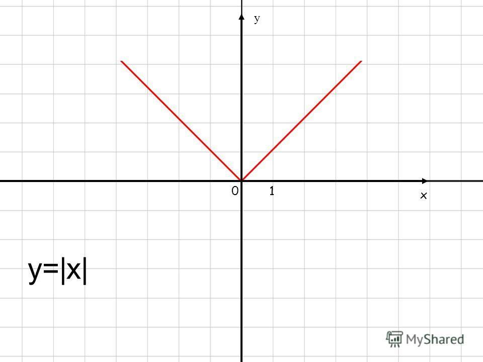 Заполни пропуски … Заполни пропуски … 1. График функции у = ах 2 при любом а 0 называют …. 2. Функция у = х 2 является … (возрастающей, убывающей) на промежутке х 0. 3. Значения х, при которых квадратичная функция равна нулю, называют … функции. 4. Т