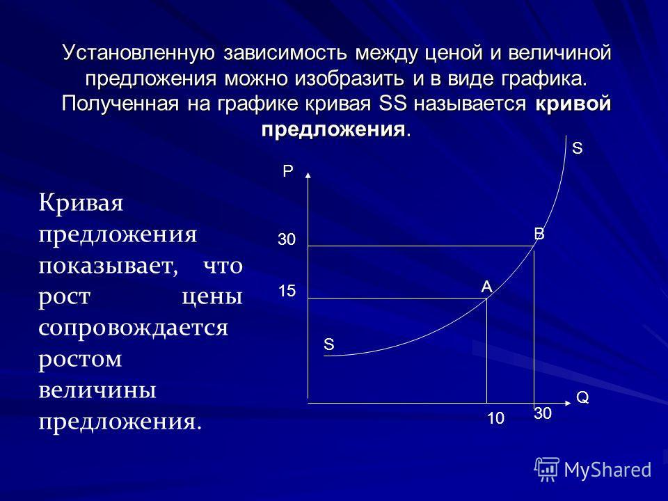 Установленную зависимость между ценой и величиной предложения можно изобразить и в виде графика. Полученная на графике кривая SS называется кривой предложения. Кривая предложения показывает, что рост цены сопровождается ростом величины предложения. 1